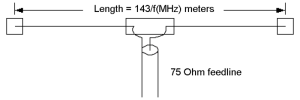 Half-Wave Dipole Antenna