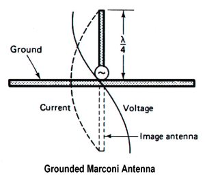 Quarter-Wave Antenna